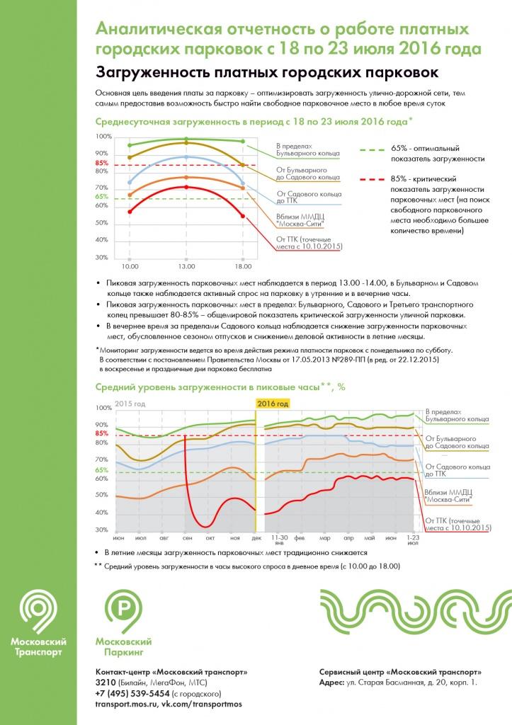 анализ загруженности ПП с 18 по 23 июля 2016 года-01